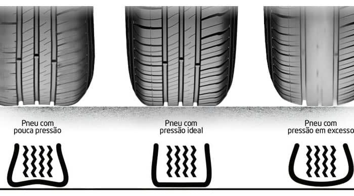 Qual a pressão correta dos pneus ?