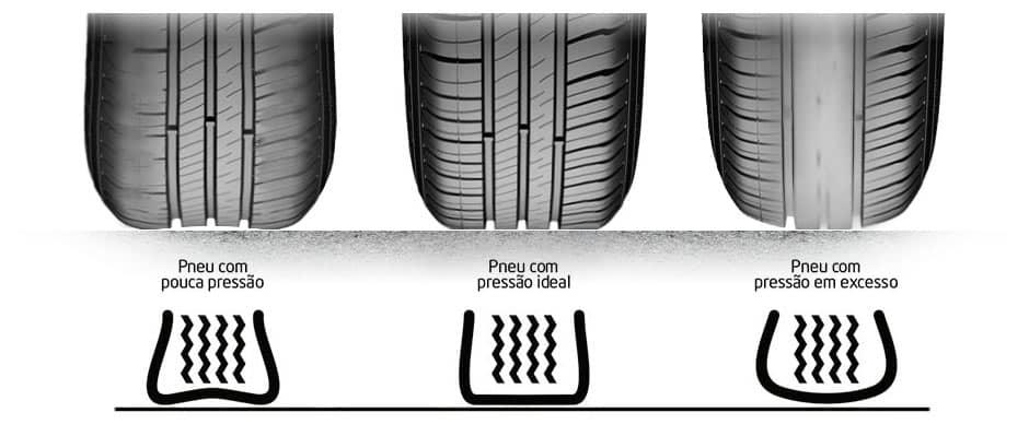 Qual a pressão correta dos pneus ? 1